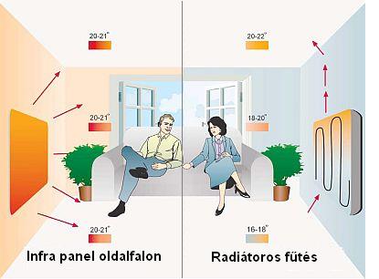 Infra panel és radiátor közötti különbség